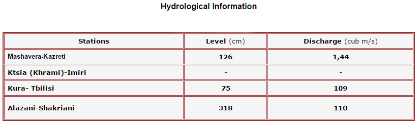Hydrological Information